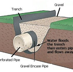French-Drain-Perforated-Pipe